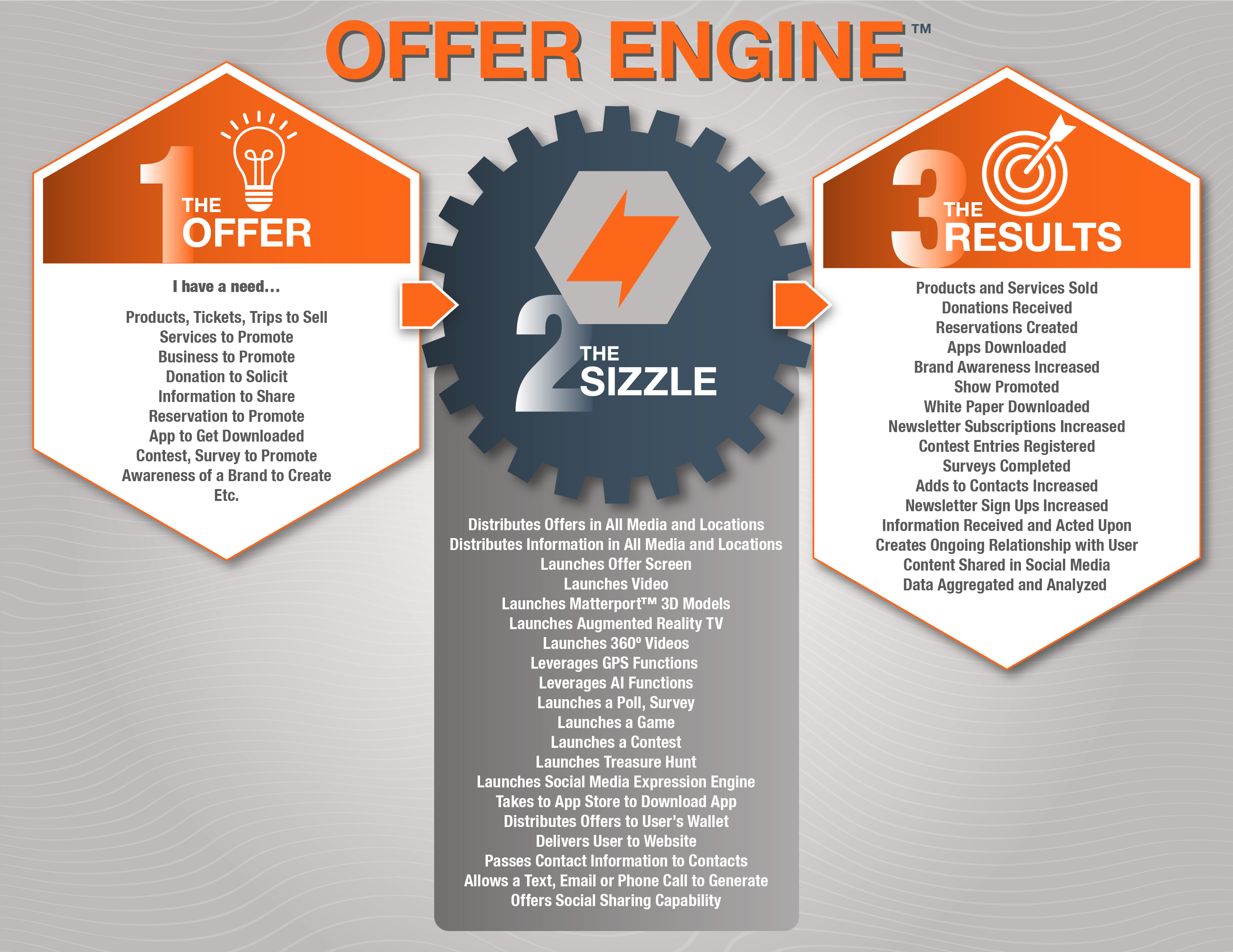 Sizzle Offer Engine InfoGraphic